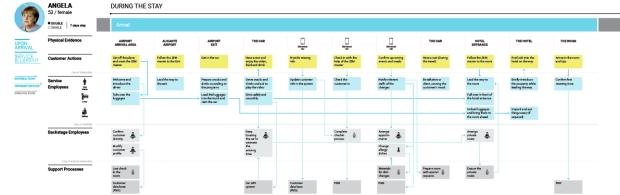 a persona's service blueprint