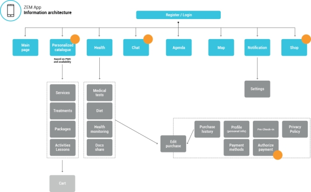 a proposed app structure