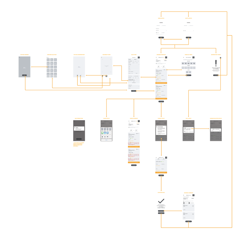 Flowchart MVP - wireframes