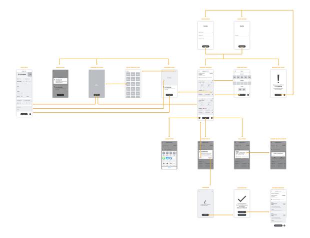 Flowchart - wireframes