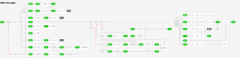 Sandos_APP_Backlog_Flow-After_Login_Flows V2