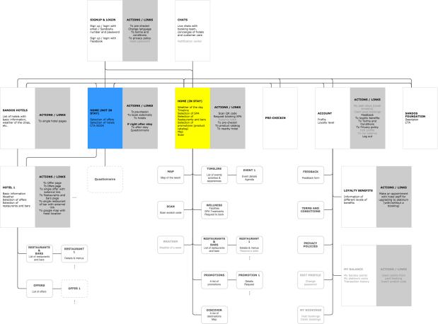 Sandos_App_UX_ Architecture-App Architecture v2
